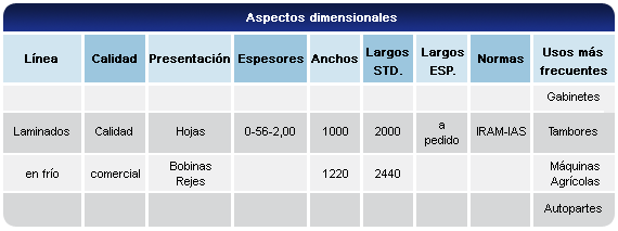 Aspectos dimensionales